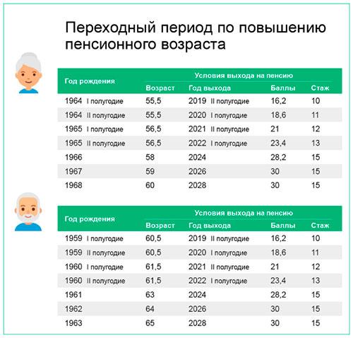 Кто получил пенсии в апреле 2015 стоимость потребительской корзины в москве в 2021 году